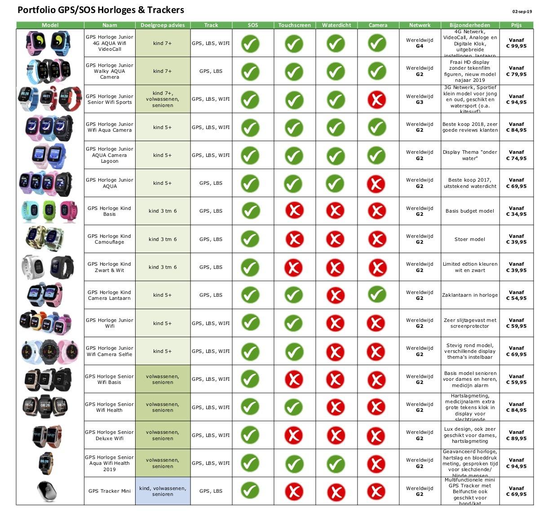 Vergelijking GPS Horloges/ Trackers GPSHorlogeKids 2019
